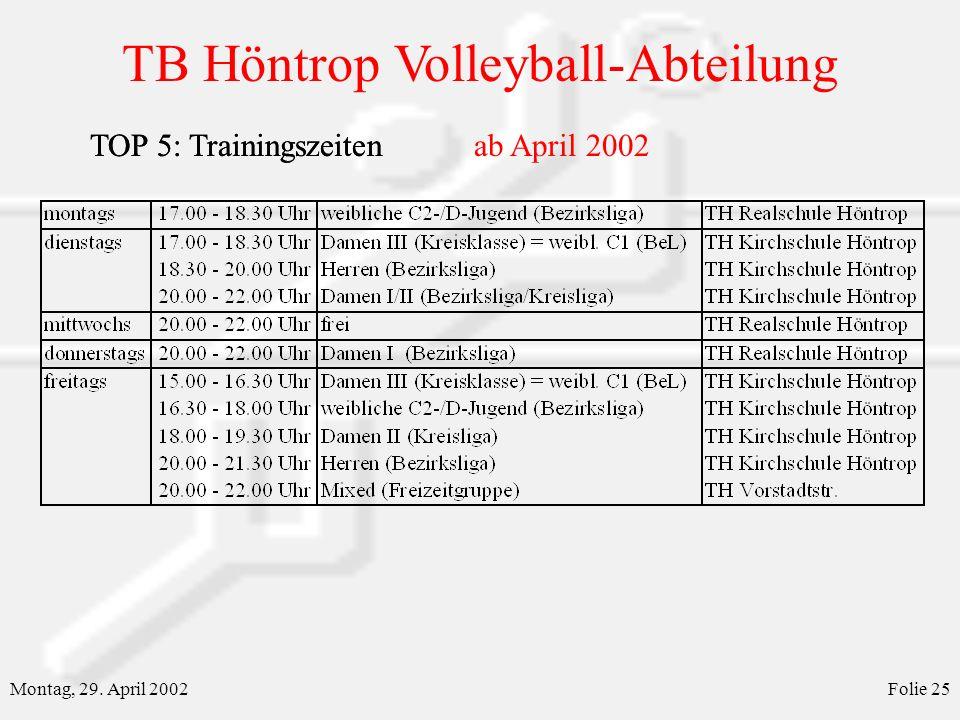 TB Höntrop Volleyball-Abteilung Montag, 29. April 2002Folie 25 TOP 5: TrainingszeitenTOP 5: Trainingszeitenab April 2002