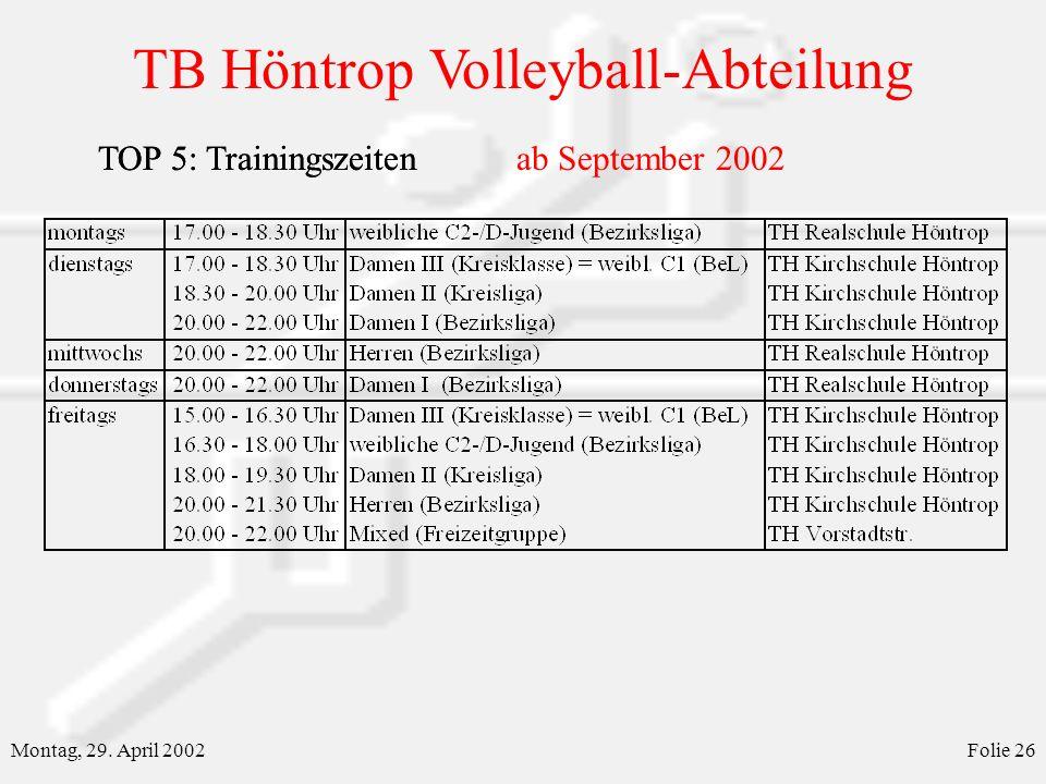 TB Höntrop Volleyball-Abteilung Montag, 29. April 2002Folie 26 TOP 5: TrainingszeitenTOP 5: Trainingszeitenab September 2002