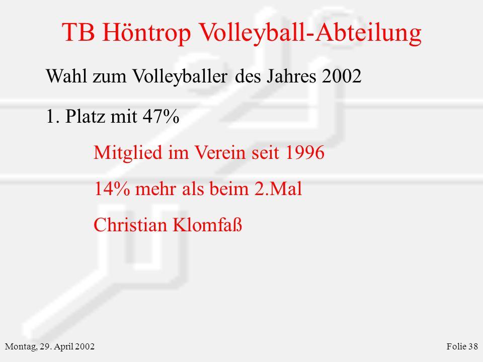 TB Höntrop Volleyball-Abteilung Montag, 29. April 2002Folie 38 Wahl zum Volleyballer des Jahres 2002 1. Platz mit 47% Mitglied im Verein seit 1996 14%