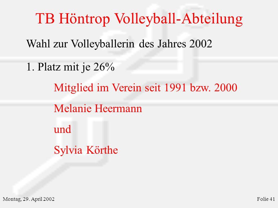 TB Höntrop Volleyball-Abteilung Montag, 29. April 2002Folie 41 Wahl zur Volleyballerin des Jahres 2002 1. Platz mit je 26% Mitglied im Verein seit 199