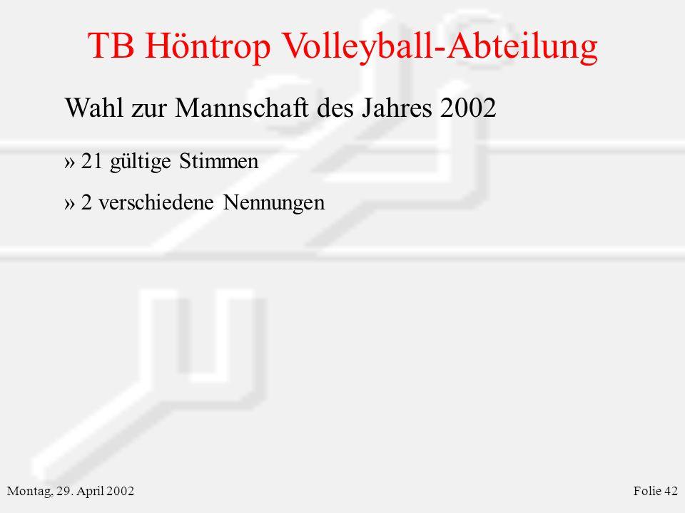 TB Höntrop Volleyball-Abteilung Montag, 29. April 2002Folie 42 Wahl zur Mannschaft des Jahres 2002 » 21 gültige Stimmen » 2 verschiedene Nennungen