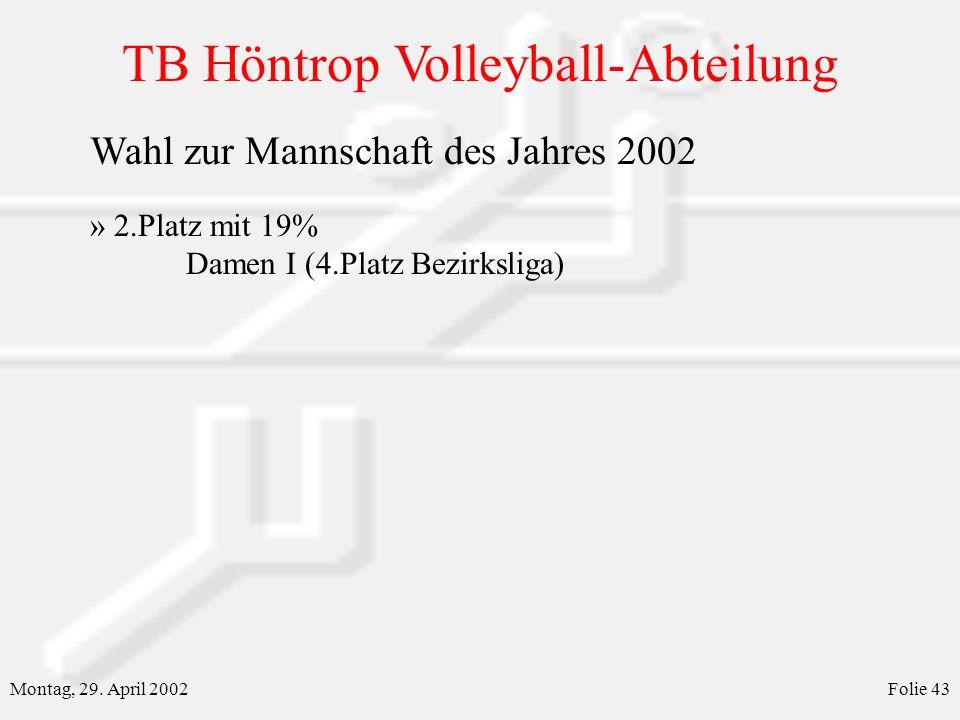 TB Höntrop Volleyball-Abteilung Montag, 29. April 2002Folie 43 Wahl zur Mannschaft des Jahres 2002 » 2.Platz mit 19% Damen I (4.Platz Bezirksliga)