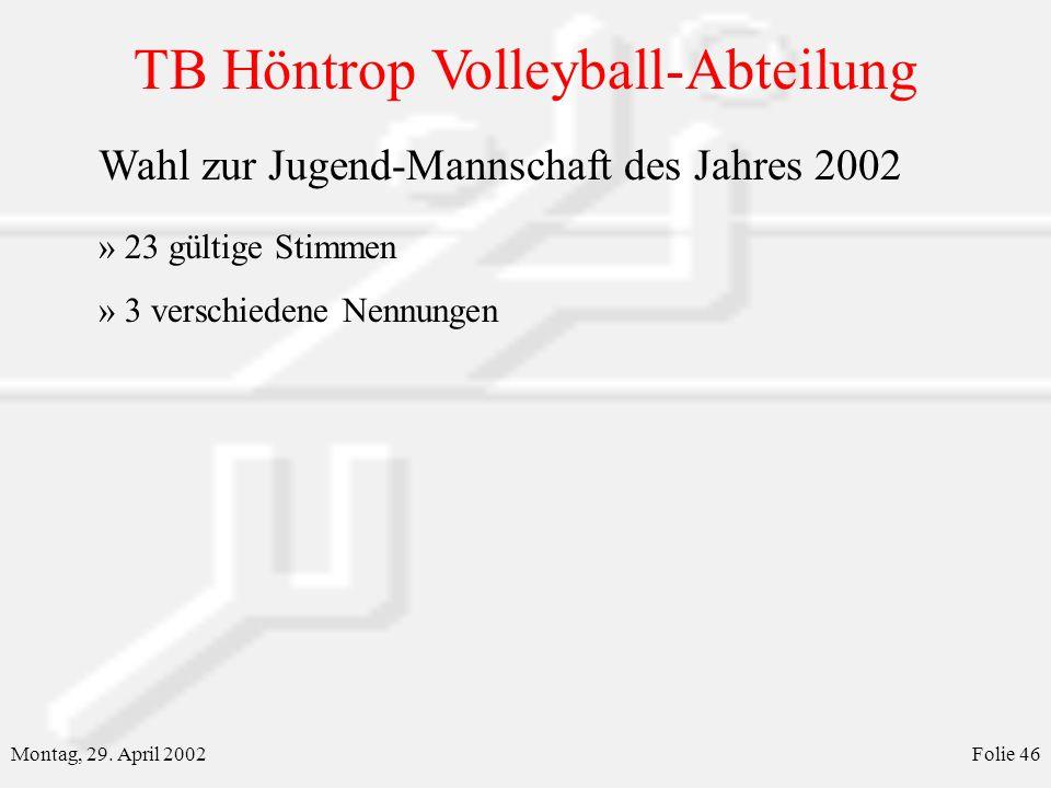 TB Höntrop Volleyball-Abteilung Montag, 29. April 2002Folie 46 Wahl zur Jugend-Mannschaft des Jahres 2002 » 23 gültige Stimmen » 3 verschiedene Nennun