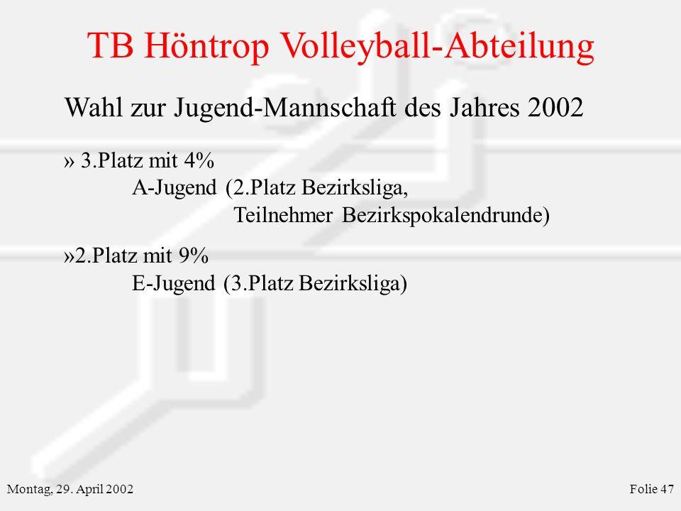 TB Höntrop Volleyball-Abteilung Montag, 29. April 2002Folie 47 Wahl zur Jugend-Mannschaft des Jahres 2002 » 3.Platz mit 4% A-Jugend (2.Platz Bezirksli