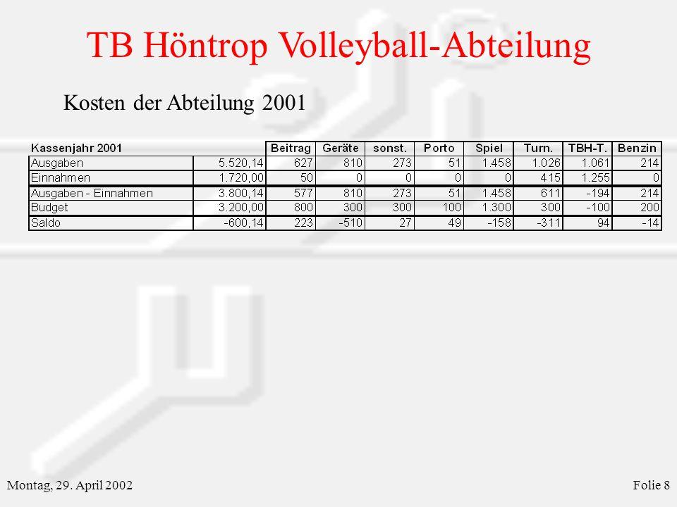 TB Höntrop Volleyball-Abteilung Montag, 29. April 2002Folie 8 Kosten der Abteilung 2001