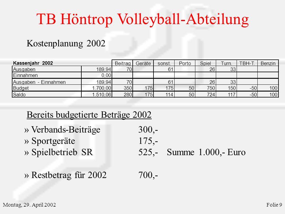 TB Höntrop Volleyball-Abteilung Montag, 29. April 2002Folie 9 Kostenplanung 2002 Bereits budgetierte Beträge 2002 » Verbands-Beiträge300,- » Sportgerä