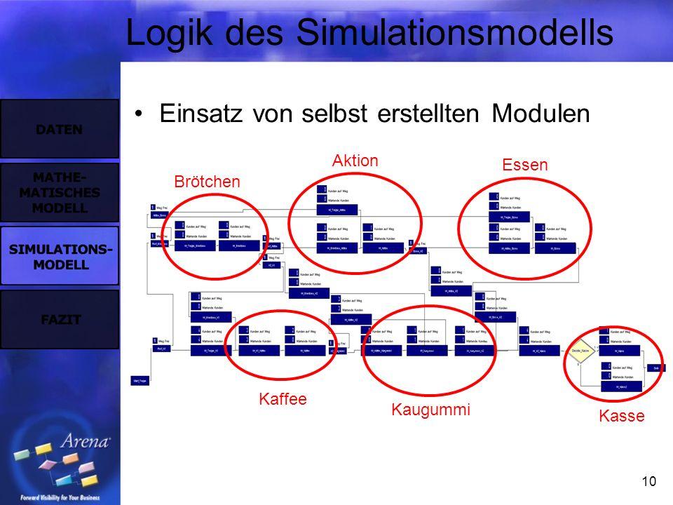 10 Logik des Simulationsmodells Einsatz von selbst erstellten Modulen Brötchen Aktion Essen Kaffee Kaugummi Kasse