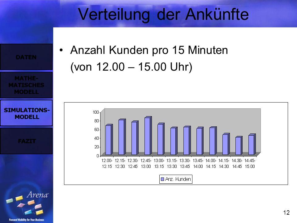 12 Verteilung der Ankünfte Anzahl Kunden pro 15 Minuten (von 12.00 – 15.00 Uhr)