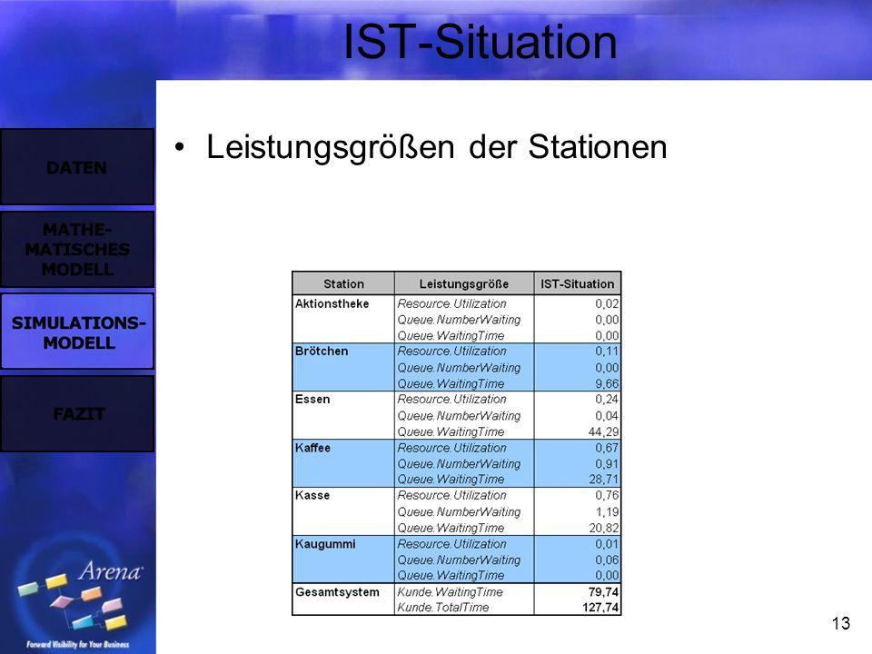 13 IST-Situation Leistungsgrößen der Stationen