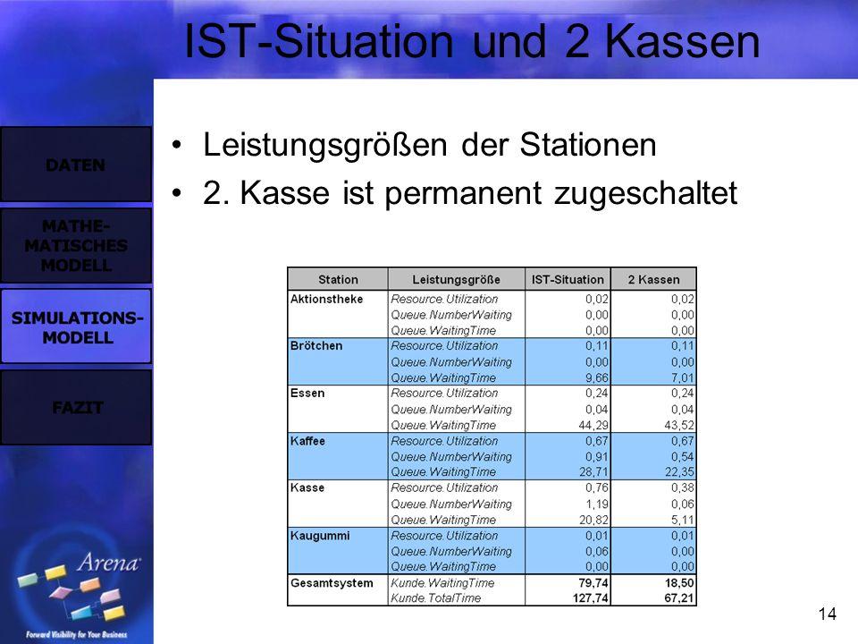 14 IST-Situation und 2 Kassen Leistungsgrößen der Stationen 2. Kasse ist permanent zugeschaltet