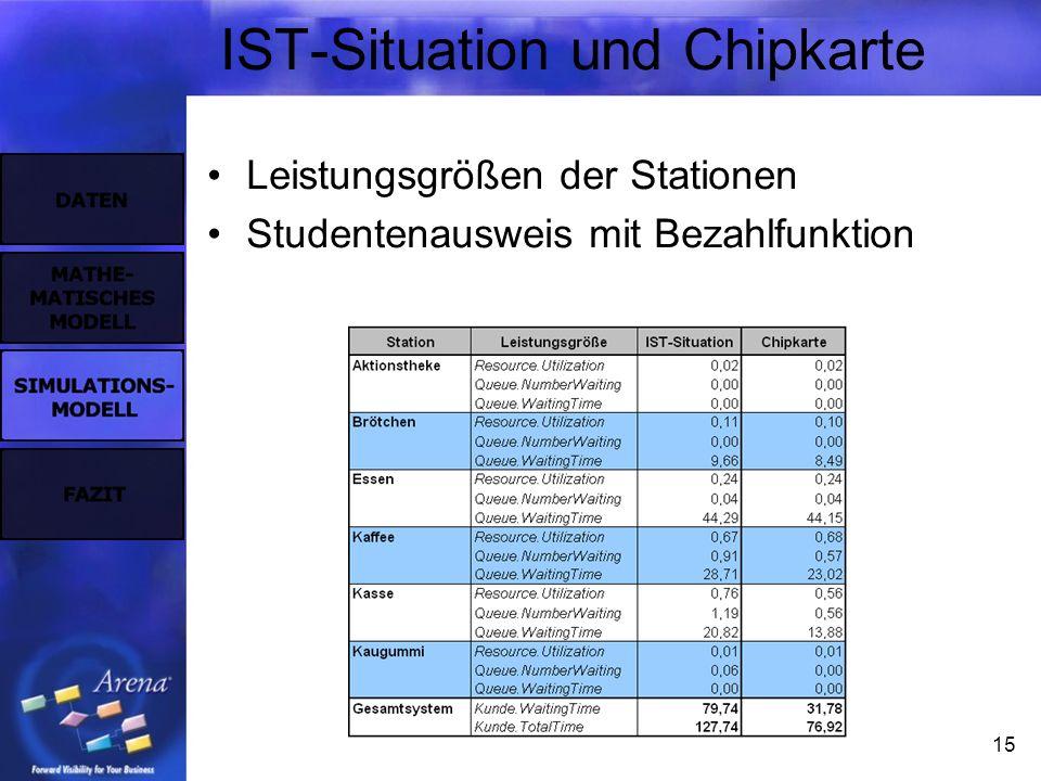 15 IST-Situation und Chipkarte Leistungsgrößen der Stationen Studentenausweis mit Bezahlfunktion