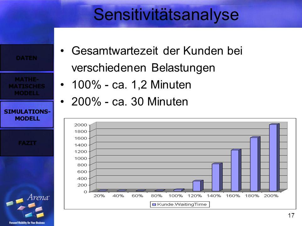 17 Sensitivitätsanalyse Gesamtwartezeit der Kunden bei verschiedenen Belastungen 100% - ca. 1,2 Minuten 200% - ca. 30 Minuten
