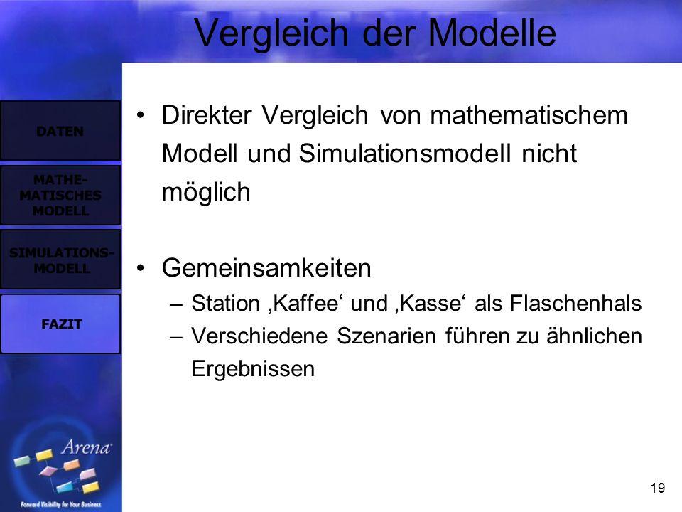 19 Vergleich der Modelle Direkter Vergleich von mathematischem Modell und Simulationsmodell nicht möglich Gemeinsamkeiten –Station Kaffee und Kasse als Flaschenhals –Verschiedene Szenarien führen zu ähnlichen Ergebnissen