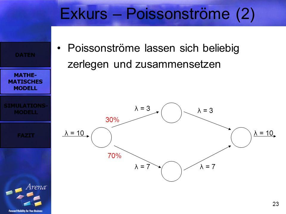 23 Exkurs – Poissonströme (2) Poissonströme lassen sich beliebig zerlegen und zusammensetzen λ = 10 λ = 3 λ = 7 30% 70%