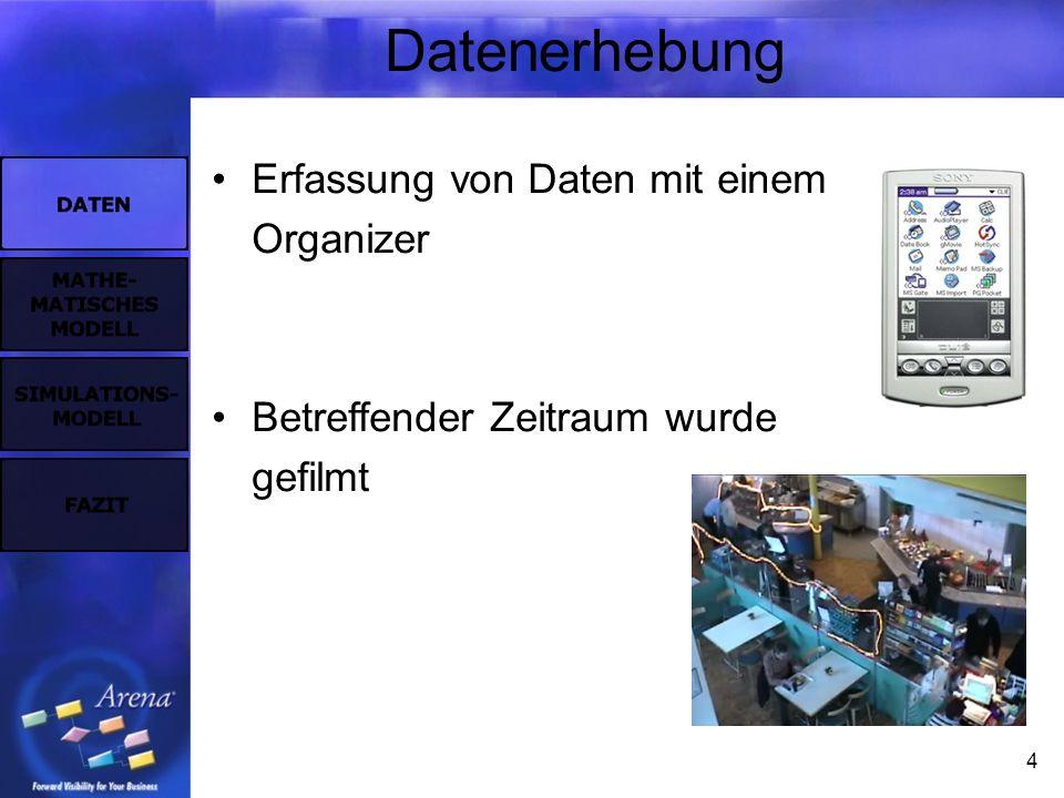 4 Datenerhebung Erfassung von Daten mit einem Organizer Betreffender Zeitraum wurde gefilmt