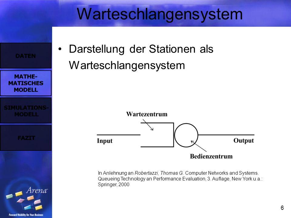 6 Warteschlangensystem Darstellung der Stationen als Warteschlangensystem In Anlehnung an Robertazzi, Thomas G. Computer Networks and Systems. Queuein