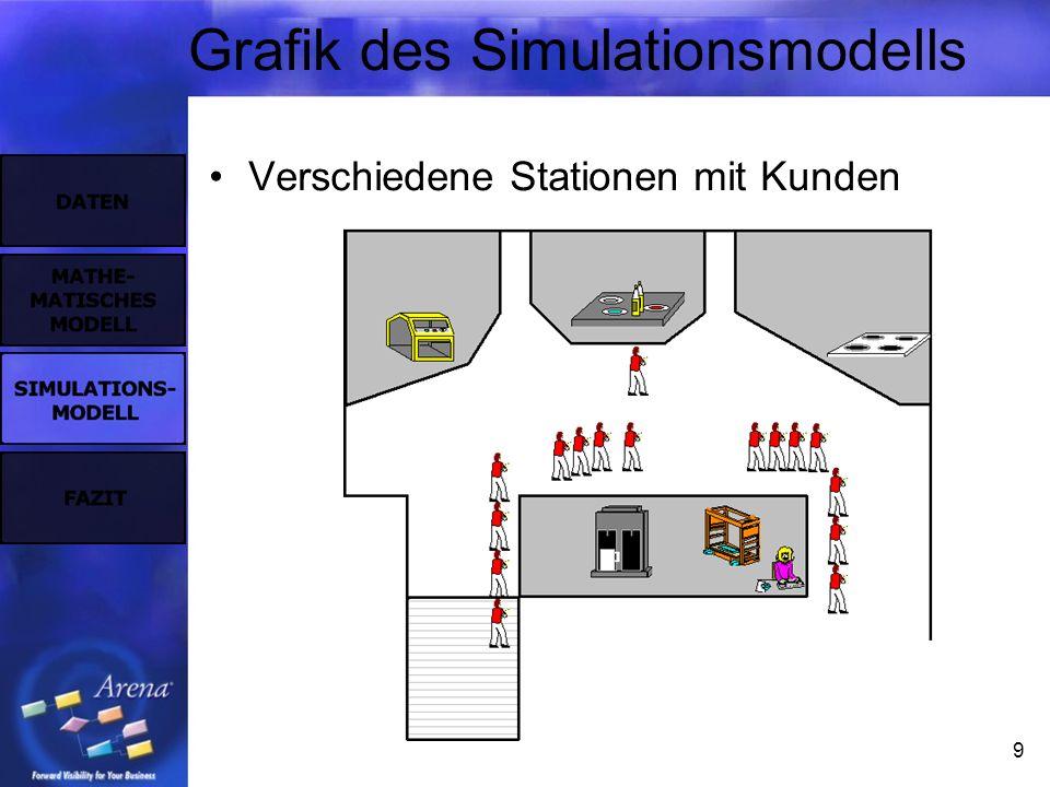 9 Grafik des Simulationsmodells Verschiedene Stationen mit Kunden