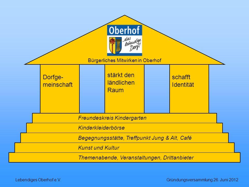 Lebendiges Oberhof e.V. Gründungsversammlung 26. Juni 2012 Dorfge- meinschaft stärkt den ländlichen Raum schafft Identität Bürgerliches Mitwirken in O