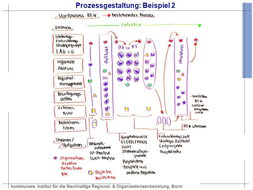 kommunare, Institut für die Nachhaltige Regional- & Organisationsentwicklung, Bonn Prozessgestaltung: Beispiel 2