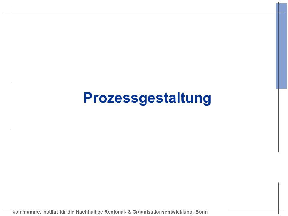 kommunare, Institut für die Nachhaltige Regional- & Organisationsentwicklung, Bonn Visionsworkshop Bearbeitungsphase (120 bis 180 Minuten) Funktion: Visionen für die Region entwickeln.