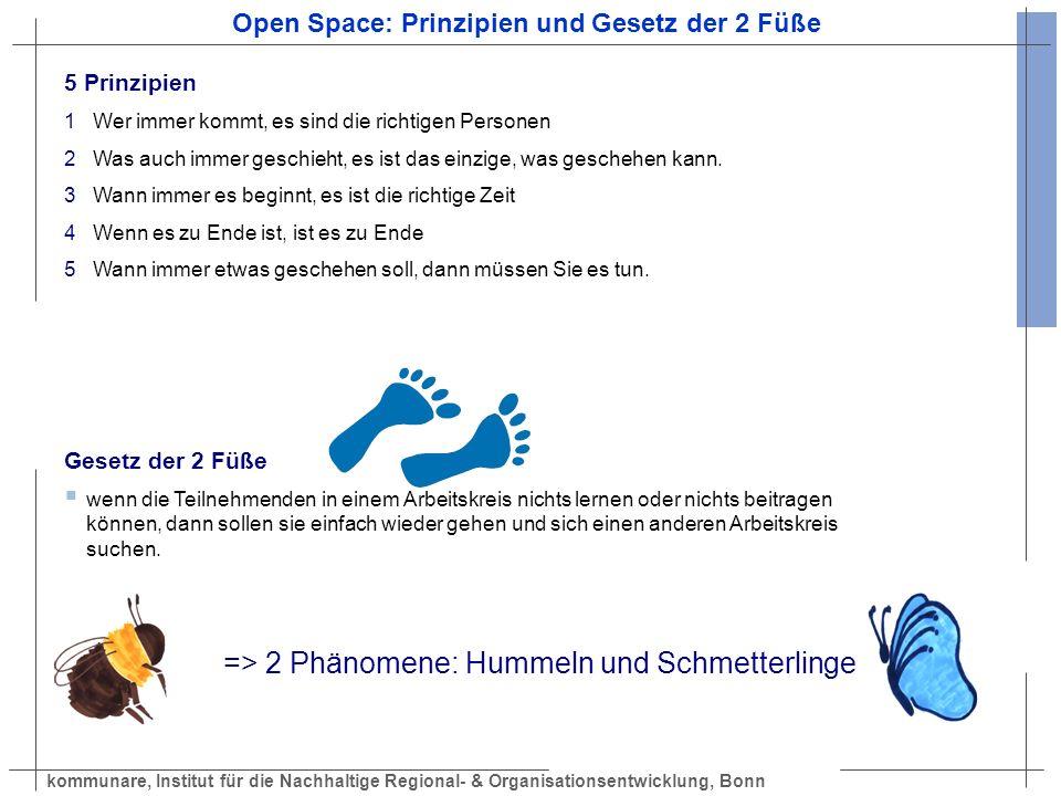 kommunare, Institut für die Nachhaltige Regional- & Organisationsentwicklung, Bonn Open Space: Prinzipien und Gesetz der 2 Füße 5 Prinzipien 1 Wer imm