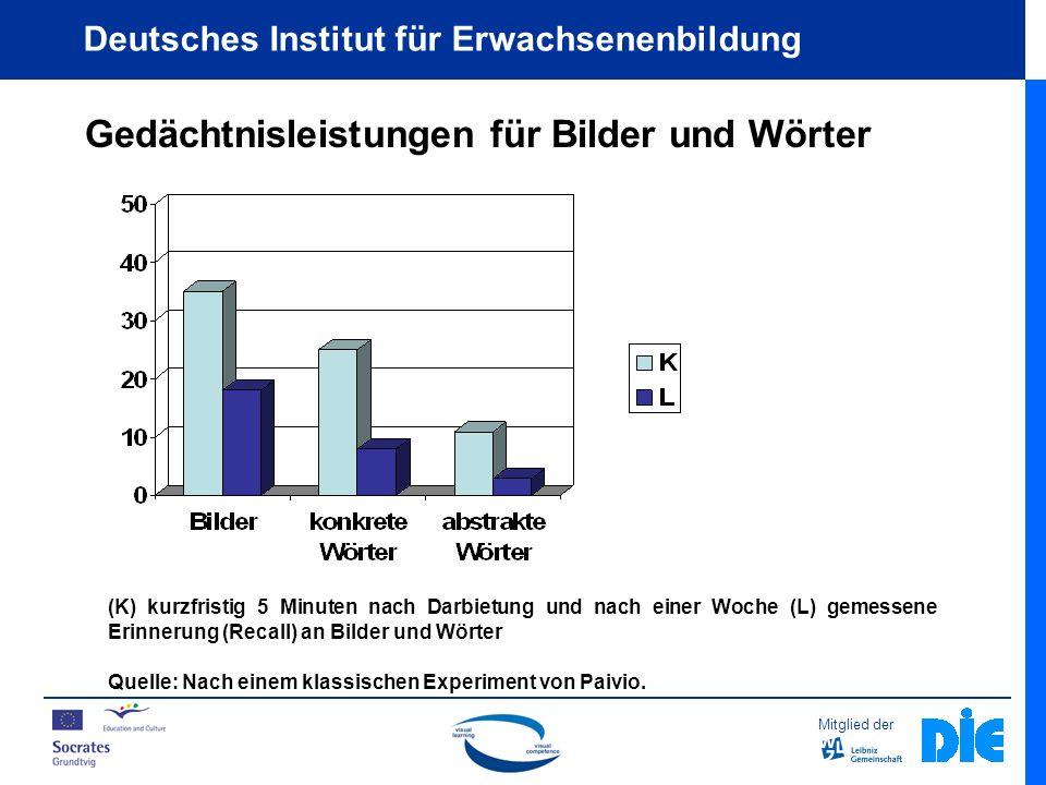 Mitglied der Deutsches Institut für Erwachsenenbildung Elemente und Prinzipien visueller Gestaltung Text und Bild: Beispiel 4