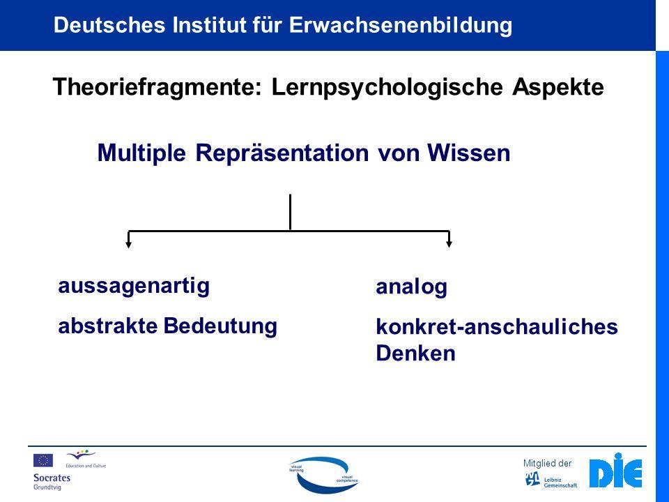 Mitglied der Deutsches Institut für Erwachsenenbildung Multiple Repräsentation von Wissen aussagenartig abstrakte Bedeutung analog konkret-anschauliches Denken Theoriefragmente: Lernpsychologische Aspekte