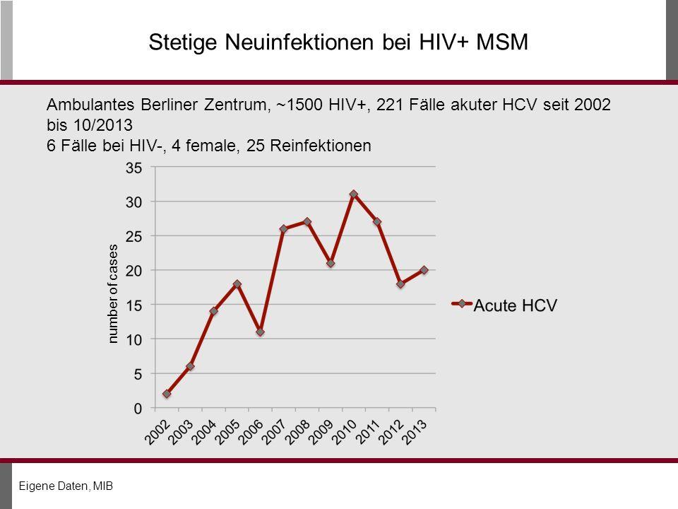 Stetige Neuinfektionen bei HIV+ MSM number of cases Ambulantes Berliner Zentrum, ~1500 HIV+, 221 Fälle akuter HCV seit 2002 bis 10/2013 6 Fälle bei HIV-, 4 female, 25 Reinfektionen Eigene Daten, MIB