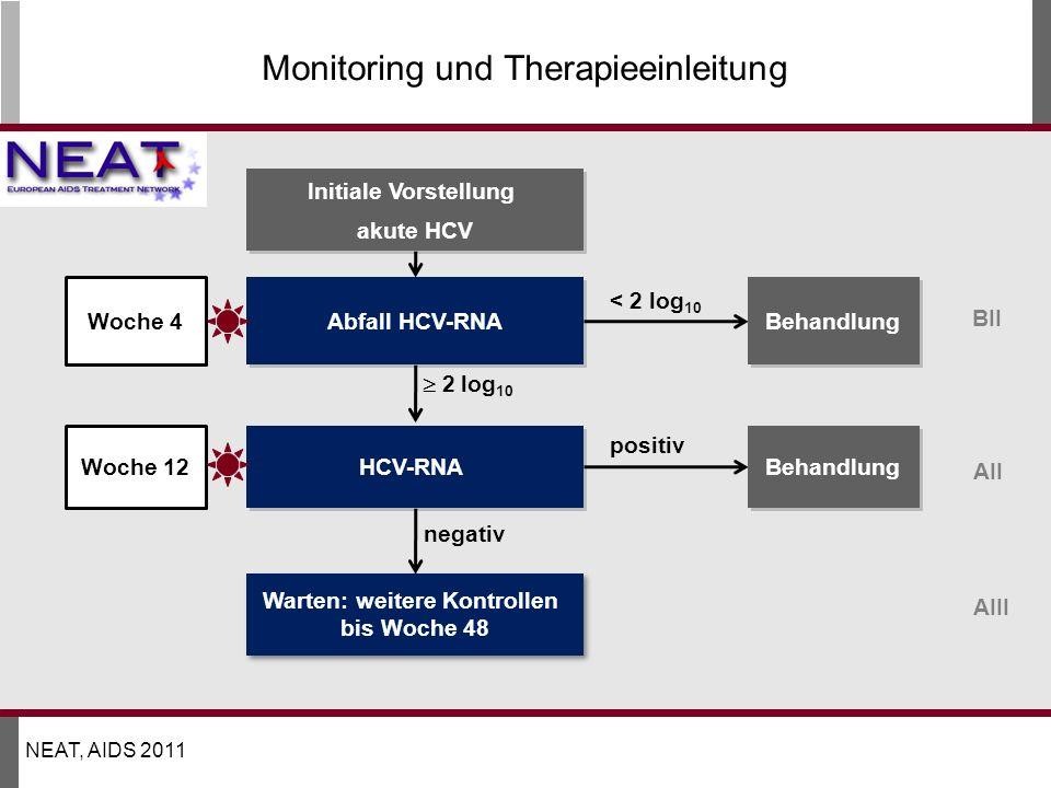 Monitoring und Therapieeinleitung Abfall HCV-RNA HCV-RNA Warten: weitere Kontrollen bis Woche 48 Warten: weitere Kontrollen bis Woche 48 Initiale Vorstellung akute HCV Initiale Vorstellung akute HCV 2 log 10 negativ < 2 log 10 positiv Behandlung Woche 4 Woche 12 BII AII AIII NEAT, AIDS 2011