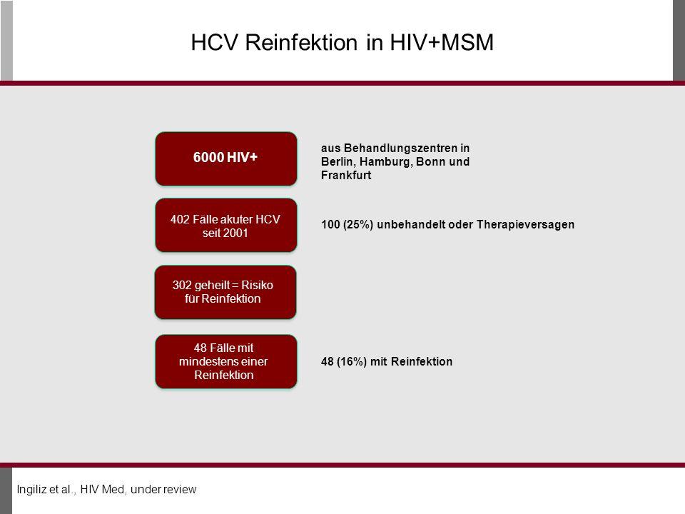HCV Reinfektion in HIV+MSM 6000 HIV+ 402 Fälle akuter HCV seit 2001 302 geheilt = Risiko für Reinfektion aus Behandlungszentren in Berlin, Hamburg, Bonn und Frankfurt 100 (25%) unbehandelt oder Therapieversagen Ingiliz et al., HIV Med, under review 48 Fälle mit mindestens einer Reinfektion 48 (16%) mit Reinfektion