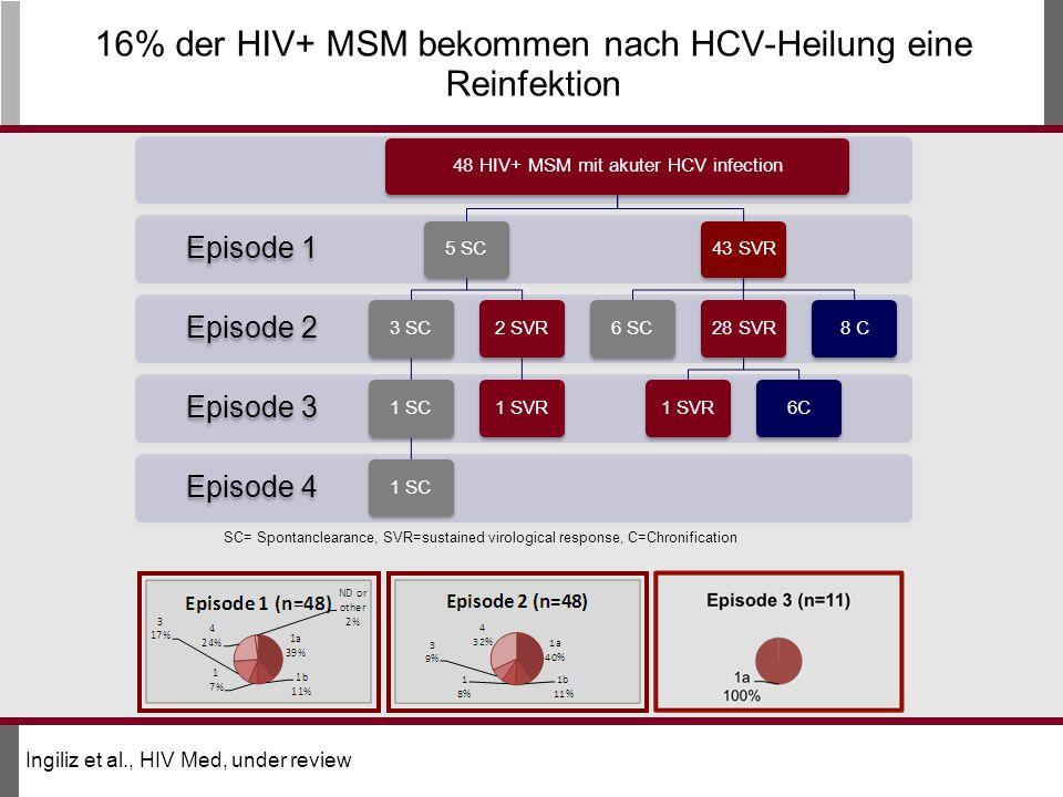16% der HIV+ MSM bekommen nach HCV-Heilung eine Reinfektion Episode 4 Episode 3 Episode 2 Episode 1 48 HIV+ MSM mit akuter HCV infection5 SC3 SC1 SC 2 SVR1 SVR43 SVR6 SC28 SVR1 SVR6C8 C SC= Spontanclearance, SVR=sustained virological response, C=Chronification Ingiliz et al., HIV Med, under review