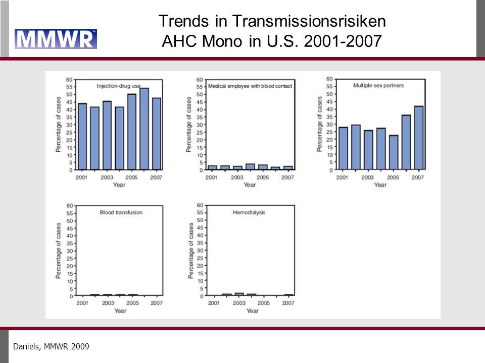 Trends in Transmissionsrisiken AHC Mono in U.S. 2001-2007 Daniels, MMWR 2009