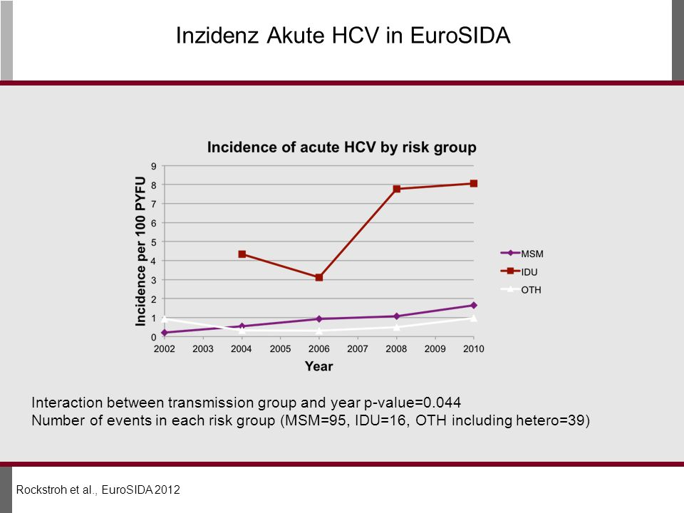 Inzidenz Akute HCV in EuroSIDA Interaction between transmission group and year p-value=0.044 Number of events in each risk group (MSM=95, IDU=16, OTH