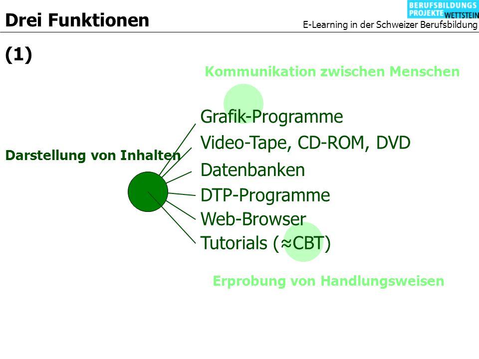 E-Learning in der Schweizer Berufsbildung Kommunikation zwischen Menschen Grafik-Programme Video-Tape, CD-ROM, DVD Datenbanken Drei Funktionen Erprobung von Handlungsweisen (1) DTP-Programme Web-Browser Darstellung von Inhalten Tutorials (CBT)