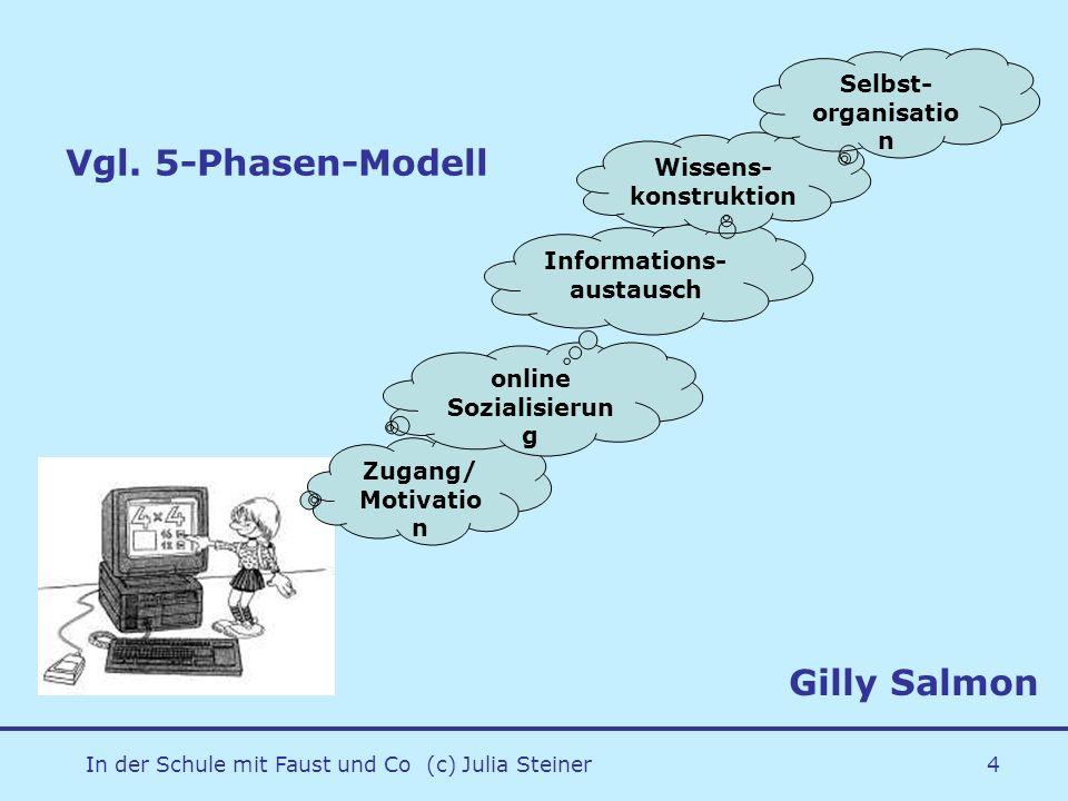 In der Schule mit Faust und Co (c) Julia Steiner4 Vgl. 5-Phasen-Modell Zugang/ Motivatio n online Sozialisierun g Informations- austausch Wissens- kon