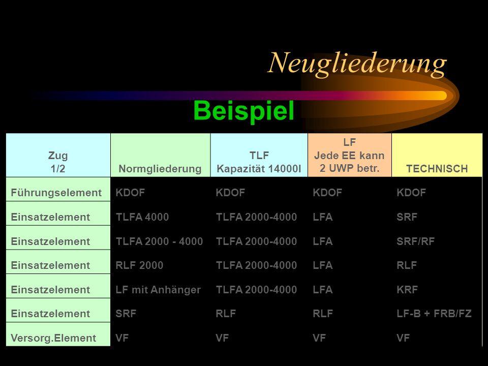 Neugliederung Zug 1/2Normgliederung TLF Kapazität 14000l LF Jede EE kann 2 UWP betr.TECHNISCH FührungselementKDOF EinsatzelementTLFA 4000TLFA 2000-4000LFASRF EinsatzelementTLFA 2000 - 4000 LFASRF/RF EinsatzelementRLF 2000TLFA 2000-4000LFARLF EinsatzelementLF mit AnhängerTLFA 2000-4000LFAKRF EinsatzelementSRFRLF LF-B + FRB/FZ Versorg.ElementVF Beispiel