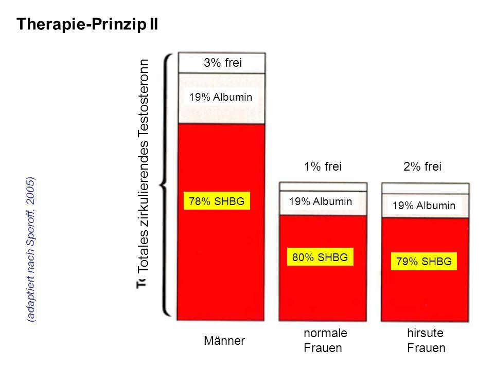 19% Albumin 3% frei 1% frei2% frei 78% SHBG 80% SHBG 79% SHBG Männer normale Frauen hirsute Frauen Totales zirkulierendes Testosteronn (adaptiert nach