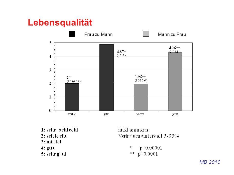 Lebensqualität Frau zu MannMann zu Frau MB 2010