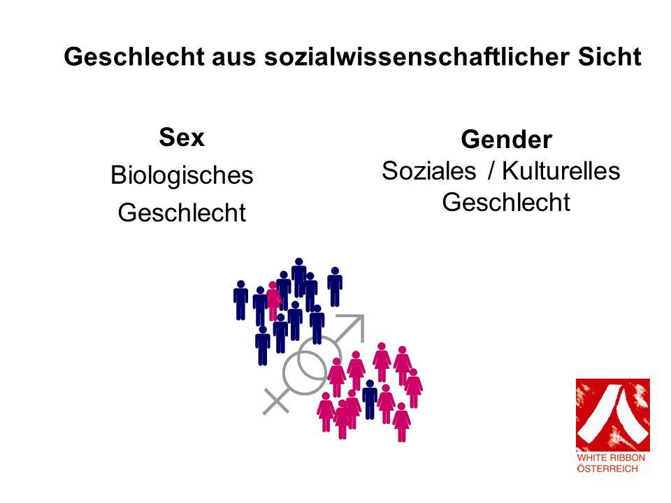 Geschlecht aus sozialwissenschaftlicher Sicht Sex Biologisches Geschlecht Gender Soziales / Kulturelles Geschlecht