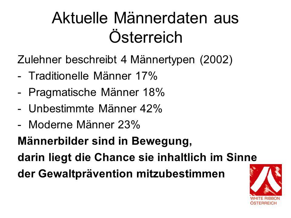 Aktuelle Männerdaten aus Österreich Zulehner beschreibt 4 Männertypen (2002) -Traditionelle Männer 17% -Pragmatische Männer 18% -Unbestimmte Männer 42% -Moderne Männer 23% Männerbilder sind in Bewegung, darin liegt die Chance sie inhaltlich im Sinne der Gewaltprävention mitzubestimmen