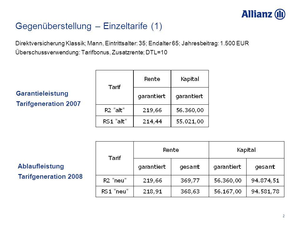 2 Gegenüberstellung – Einzeltarife (1) Direktversicherung Klassik; Mann, Eintrittsalter: 35; Endalter 65; Jahresbeitrag: 1.500 EUR Überschussverwendung: Tarifbonus, Zusatzrente; DTL=10 Ablaufleistung Tarifgeneration 2008 Garantieleistung Tarifgeneration 2007