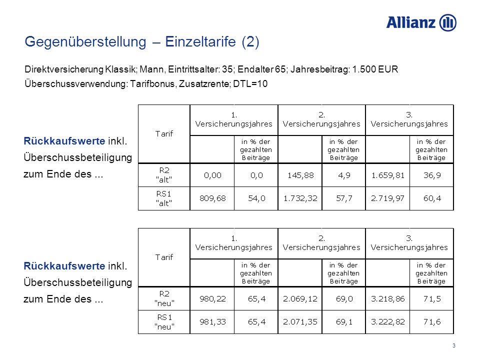 4 Gegenüberstellung – Einzeltarife (3) Direktversicherung Klassik; Mann, Eintrittsalter: 35; Endalter 65; Jahresbeitrag: 1.500 EUR Überschussverwendung: Tarifbonus, Zusatzrente; DTL=10 Beitragsfreie Rente bei Beitragsfreistellung zum Beginn des...