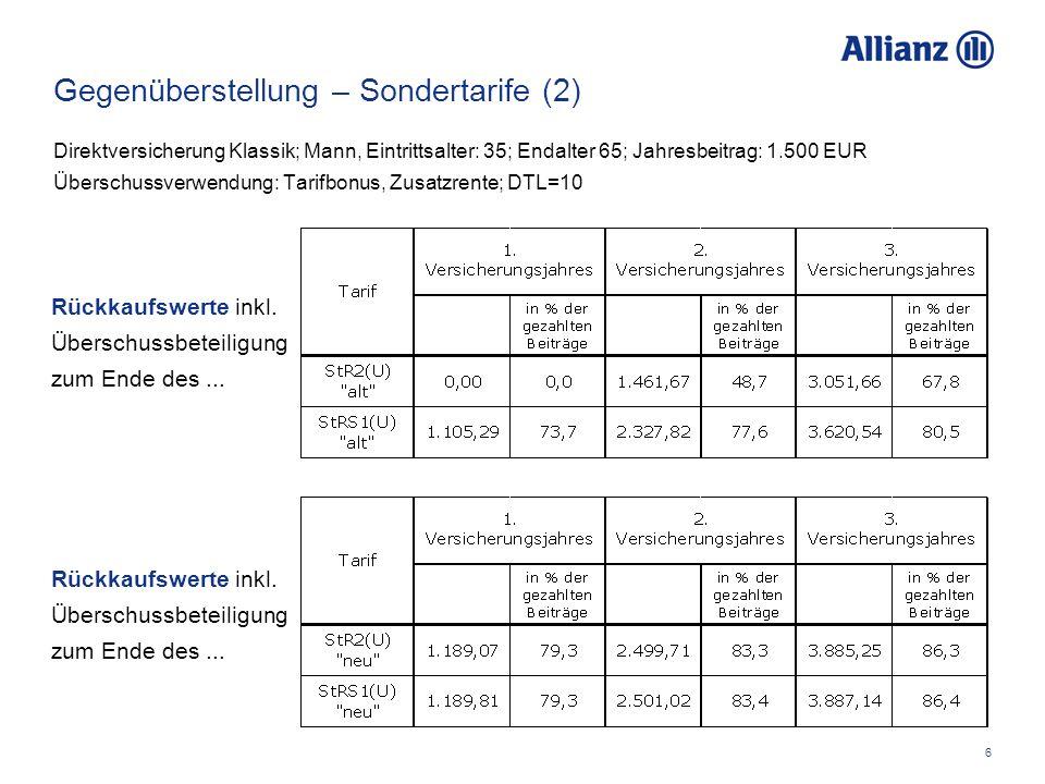 6 Gegenüberstellung – Sondertarife (2) Direktversicherung Klassik; Mann, Eintrittsalter: 35; Endalter 65; Jahresbeitrag: 1.500 EUR Überschussverwendung: Tarifbonus, Zusatzrente; DTL=10 Rückkaufswerte inkl.