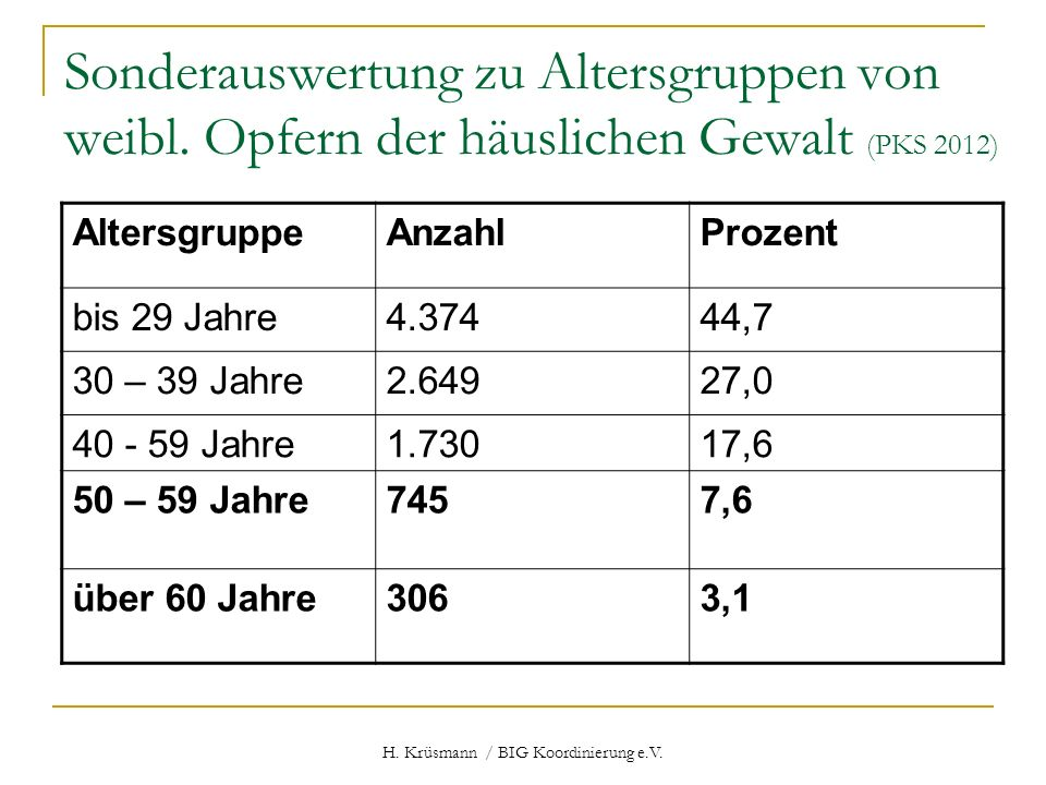 H. Krüsmann / BIG Koordinierung e.V. Sonderauswertung zu Altersgruppen von weibl. Opfern der häuslichen Gewalt (PKS 2012) AltersgruppeAnzahlProzent bi