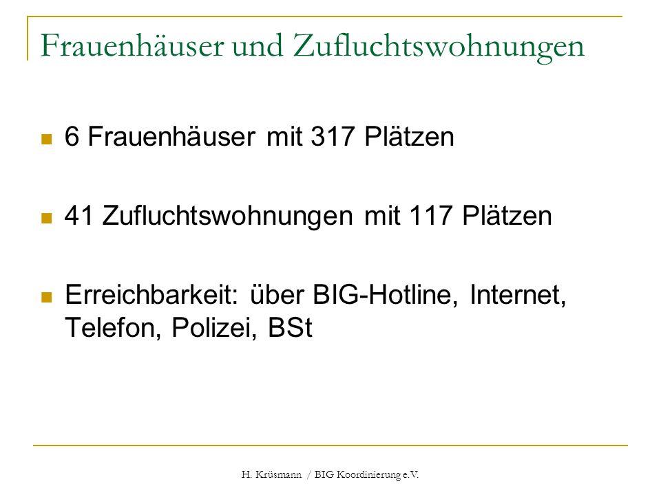 H. Krüsmann / BIG Koordinierung e.V. Frauenhäuser und Zufluchtswohnungen 6 Frauenhäuser mit 317 Plätzen 41 Zufluchtswohnungen mit 117 Plätzen Erreichb