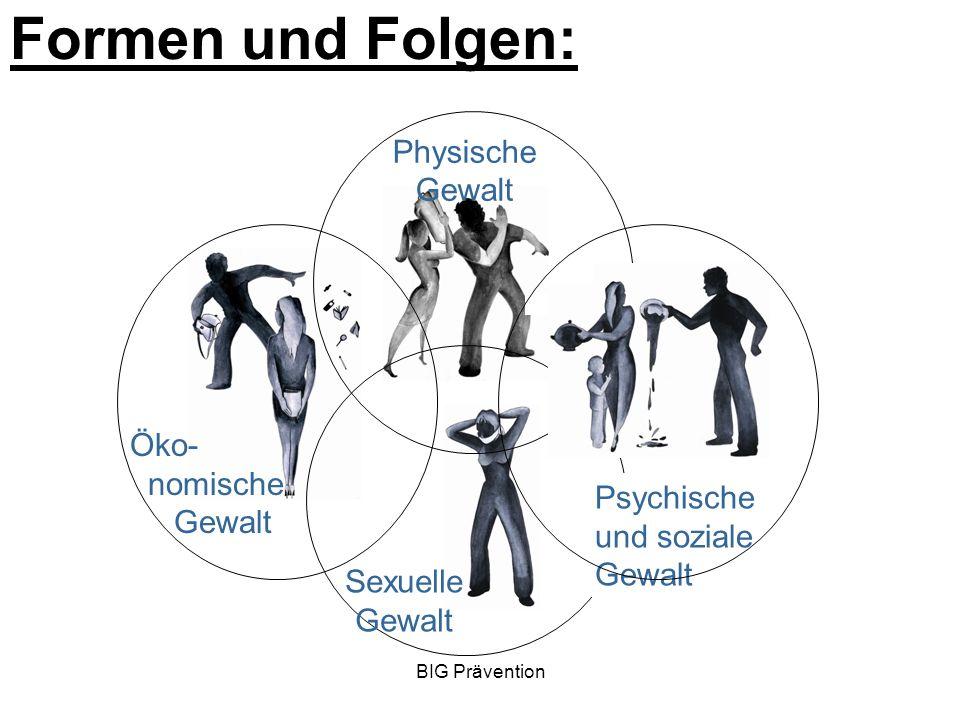 BIG Prävention Formen und Folgen: Psychische und soziale Gewalt Öko- nomische Gewalt Physische Gewalt Sexuelle Gewalt