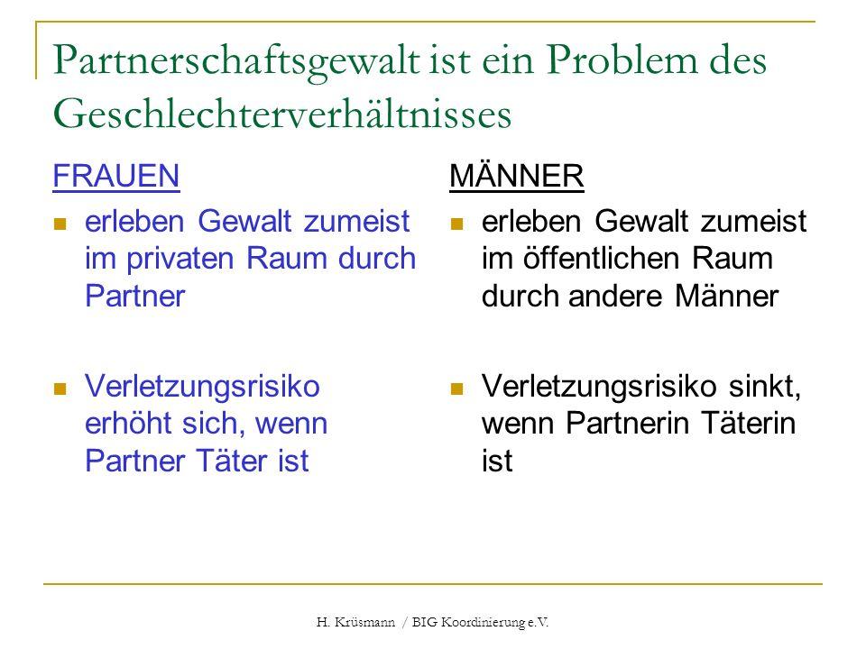 H. Krüsmann / BIG Koordinierung e.V. Partnerschaftsgewalt ist ein Problem des Geschlechterverhältnisses FRAUEN erleben Gewalt zumeist im privaten Raum