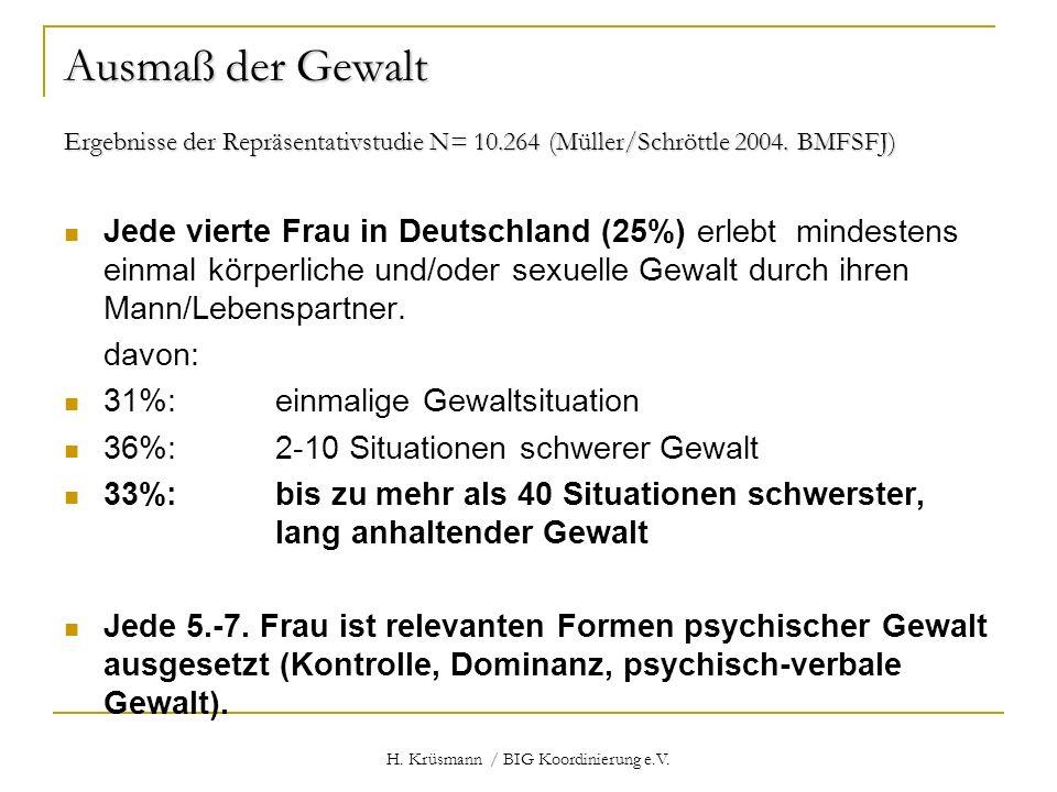 H. Krüsmann / BIG Koordinierung e.V. Ausmaß der Gewalt Ergebnisse der Repräsentativstudie N= 10.264 (Müller/Schröttle 2004. BMFSFJ) Jede vierte Frau i