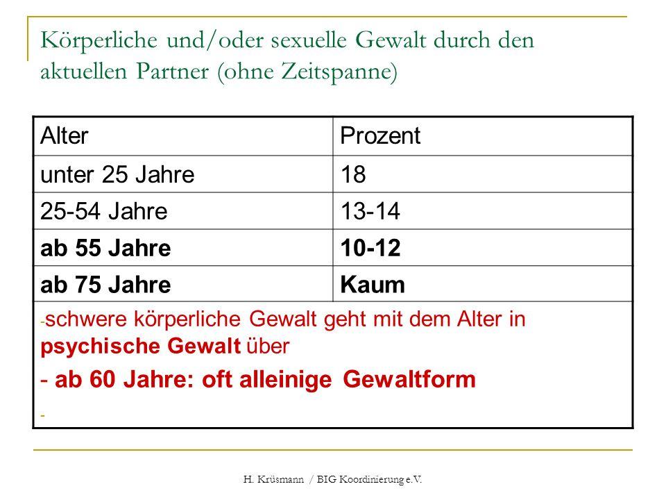 H. Krüsmann / BIG Koordinierung e.V. Körperliche und/oder sexuelle Gewalt durch den aktuellen Partner (ohne Zeitspanne) AlterProzent unter 25 Jahre18