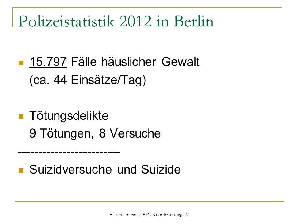 H. Krüsmann / BIG Koordinierung e.V. Polizeistatistik 2012 in Berlin 15.797 Fälle häuslicher Gewalt (ca. 44 Einsätze/Tag) Tötungsdelikte 9 Tötungen, 8